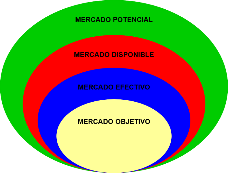 Mercado potencial, disponible, efectivo y objetivo